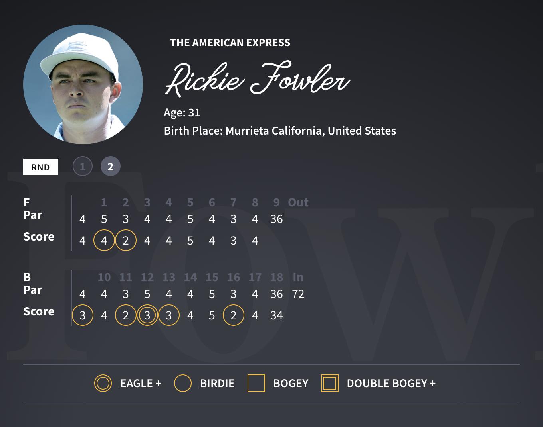 Rickie Fowler